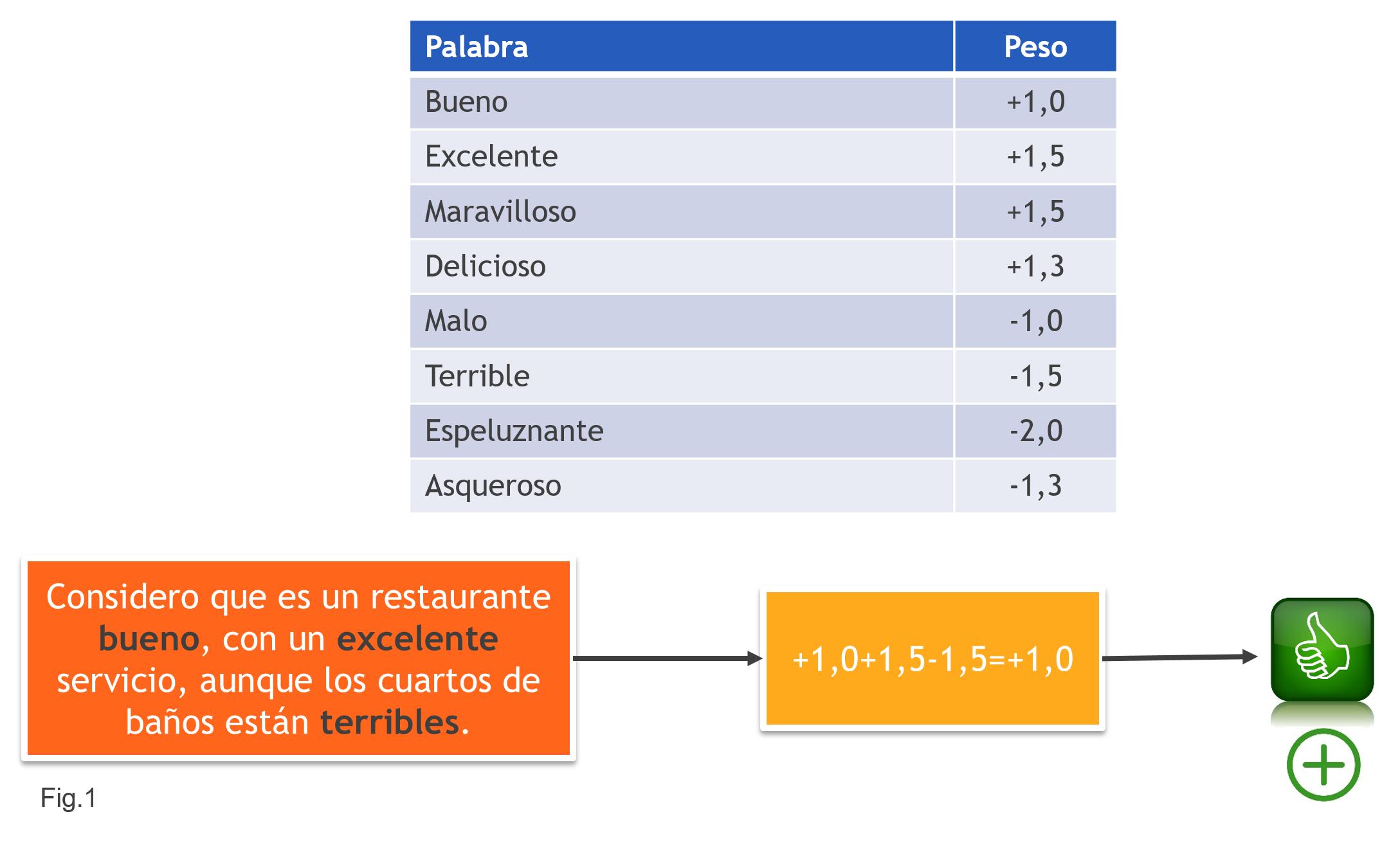 Modelo Clasificación Simple