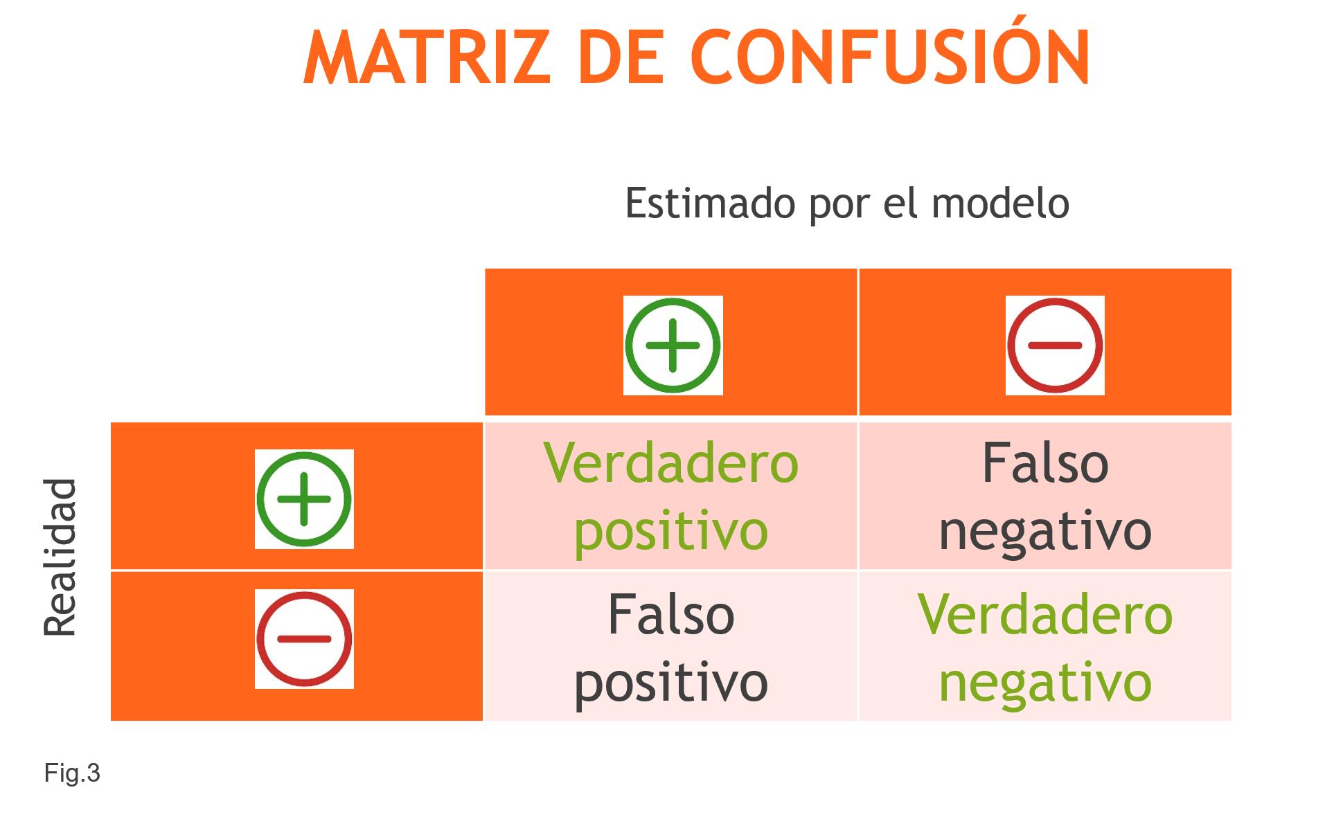 Matriz de Confusión