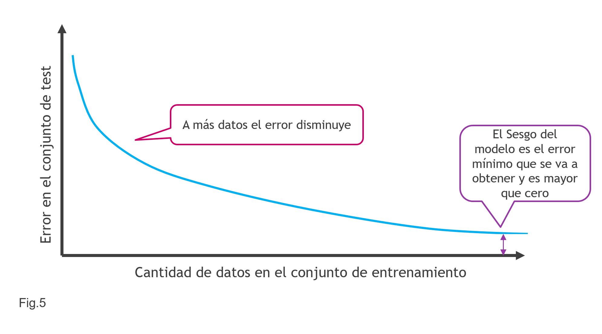 Relación Datos y Error