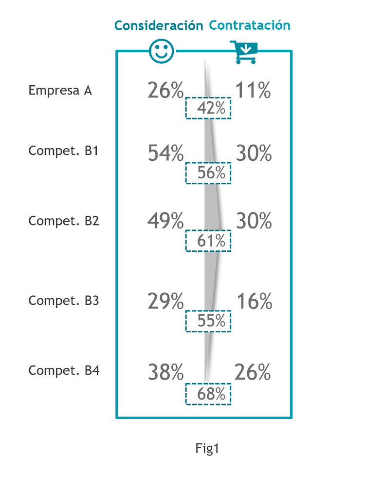 Fig1_Contratacion vs Consideracion