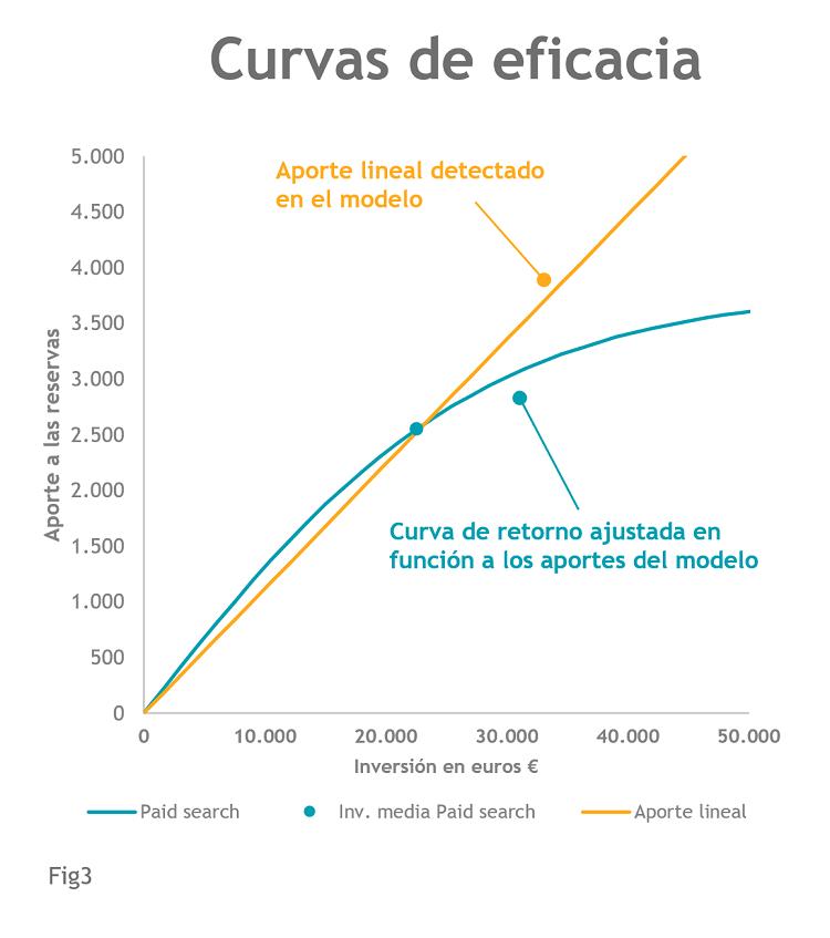 Fig3_Curvas de Eficacia