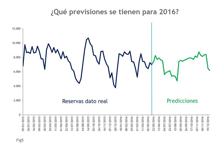 Fig5_Predicciones