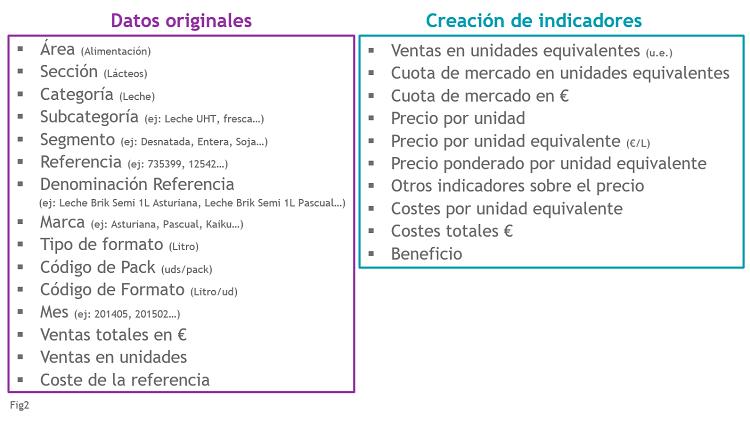 De datos a indicadores