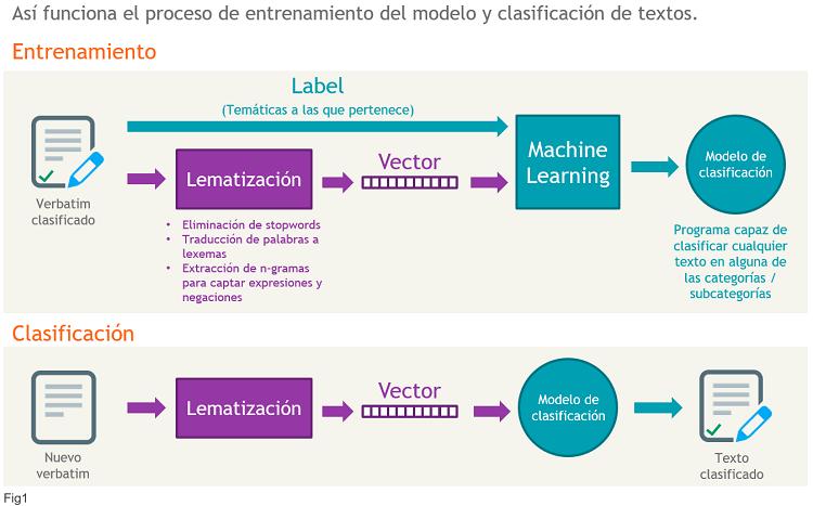 clasificacion-machine-learning