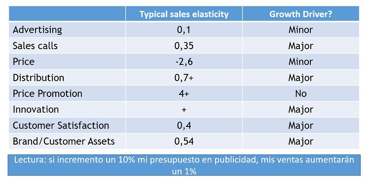 efecto-variables-marketing