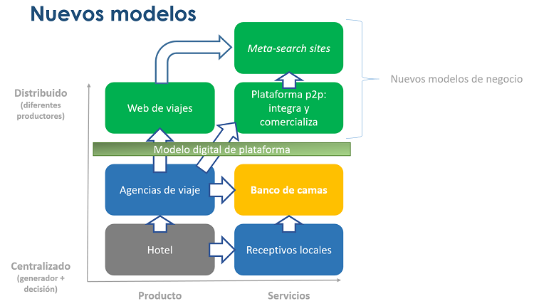 nuevos-modelos-sector-viajes